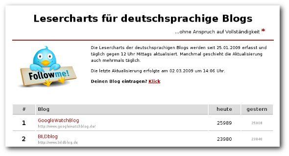 www.lesercharts.de