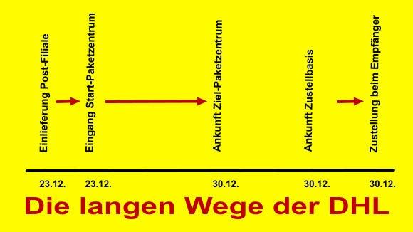 DHL Zustelldauer