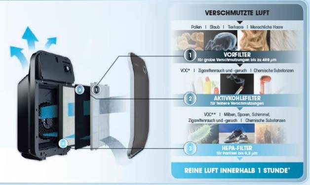 Rowenta Filtersystem
