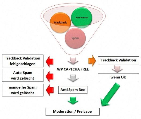 anti-spam konfiguration