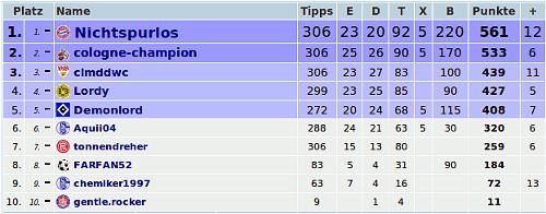 Bundesliga Tippspiel Tabelle