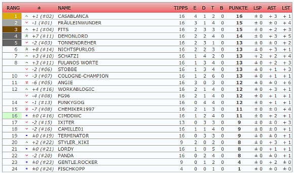 Tabelle nach dem 1. Spieltag im WM-Tippspiel
