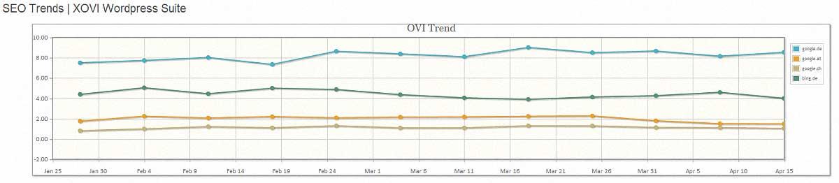 xovi-wordpress-seo-trend